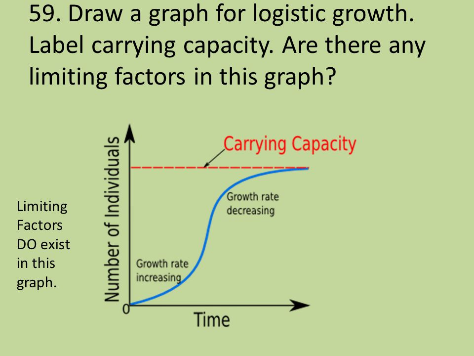59. Draw a graph for logistic growth. Label carrying capacity