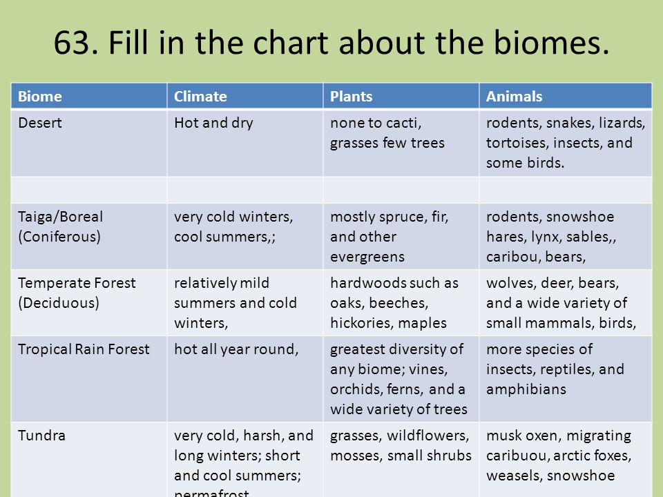 63. Fill in the chart about the biomes.