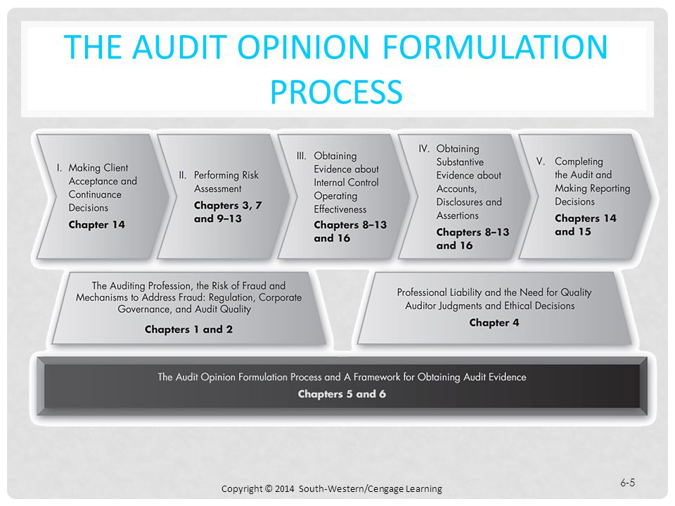 audit evidence Audit evidence techniques  isa 500 audit evidence identifies eight types of evidence gathering procedure that the auditor can adopt to obtain audit evidence.