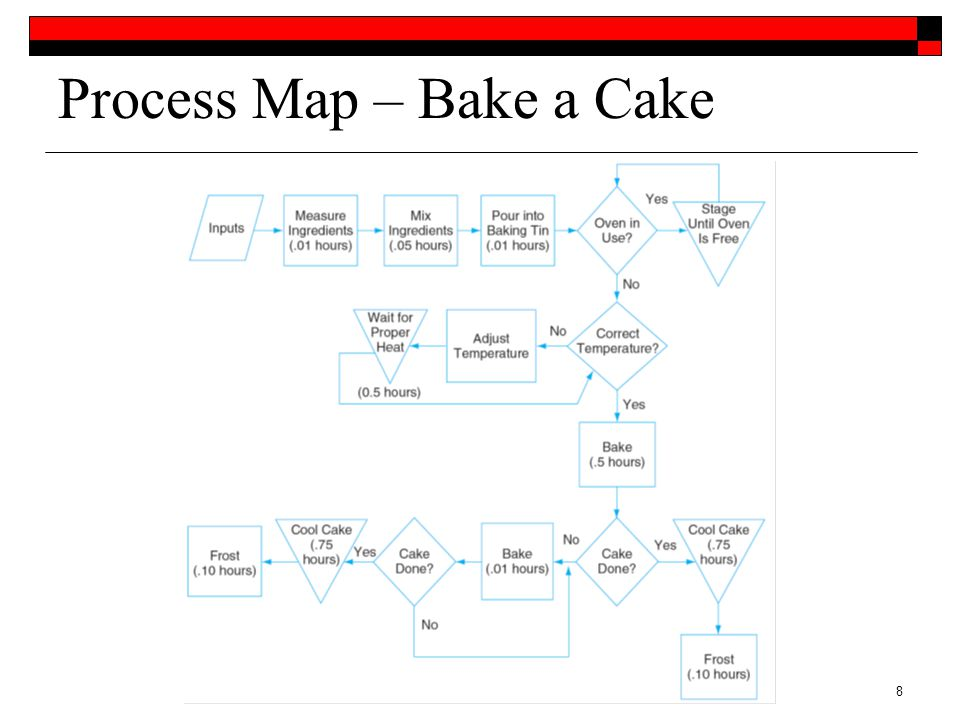 process analysis how to bake a cake Process analysis essay topics for example, in the above given topic, you will have to explain each step and process involved in fishing learning how to bake a cake how to cook plain rice how to make homemade cedar wine.