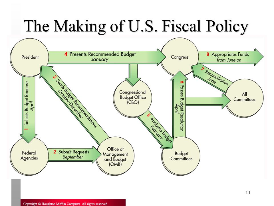 The Making of U.S. Fiscal Policy