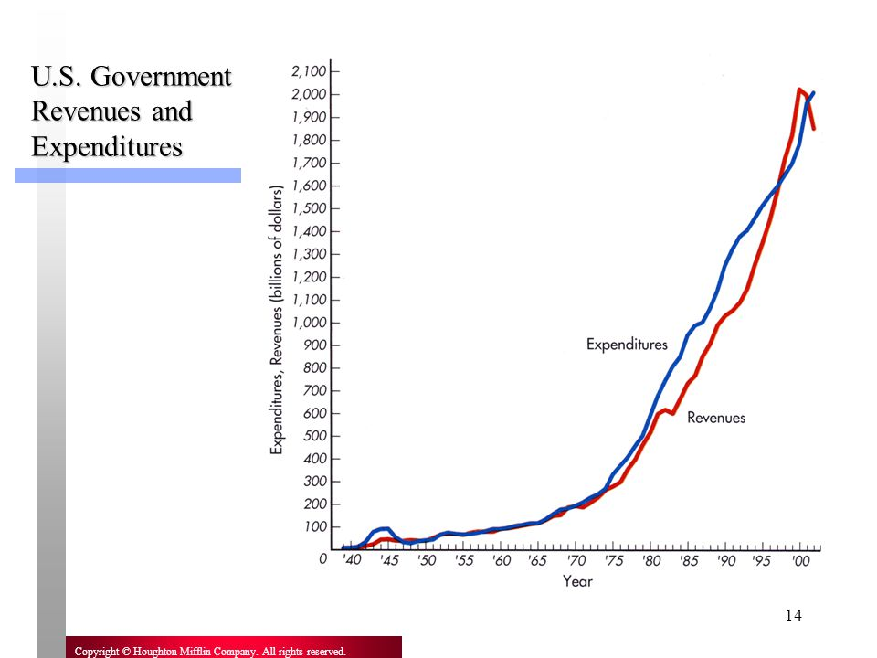 U.S. Government Revenues and Expenditures