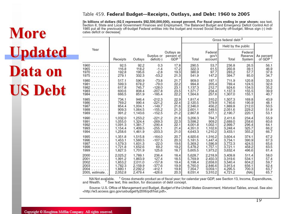 More Updated Data on US Debt