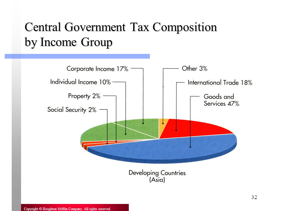 Central Government Tax Composition by Income Group