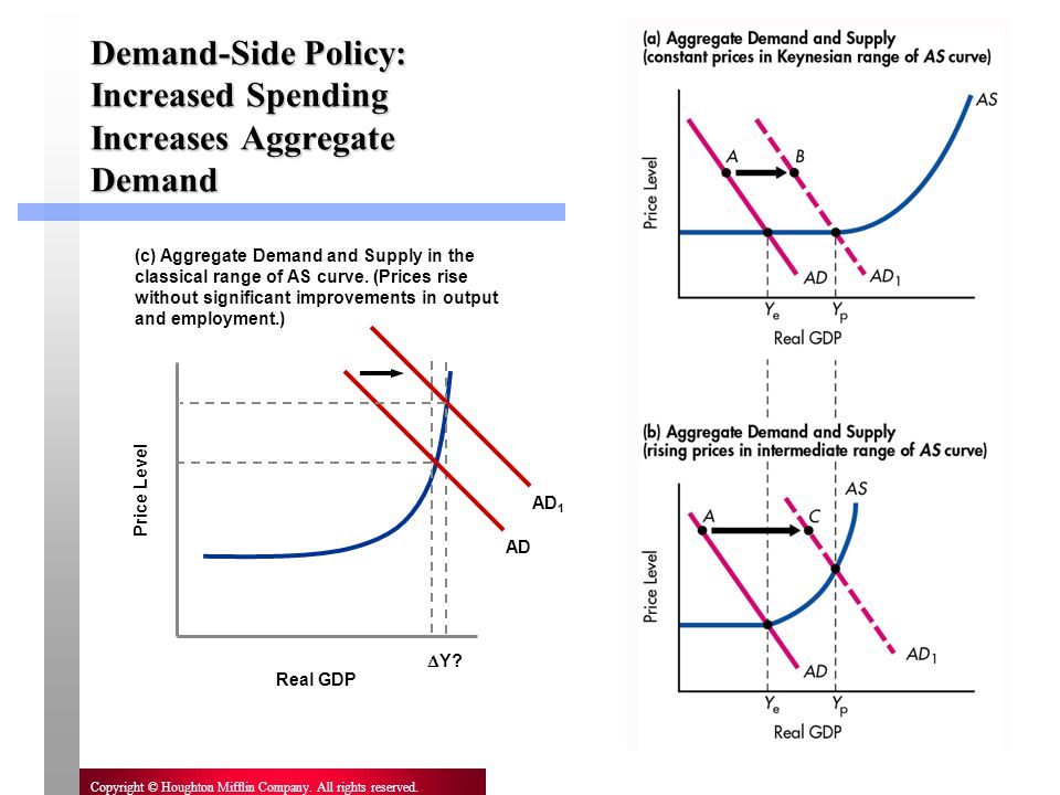 Demand-Side Policy: Increased Spending Increases Aggregate Demand