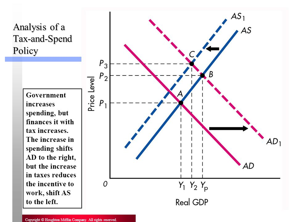 Analysis of a Tax-and-Spend Policy