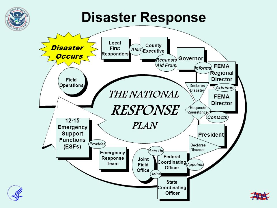 Federal Role And Response To Disasters Ppt Download