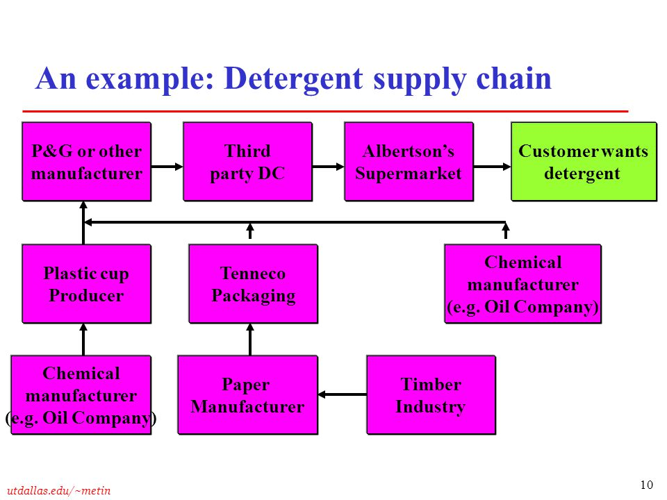 supermarket supply chain Supply chain management view all  visit our other sites  while the us supermarket chain kroger continues to hold the title of the world's largest supermarket.