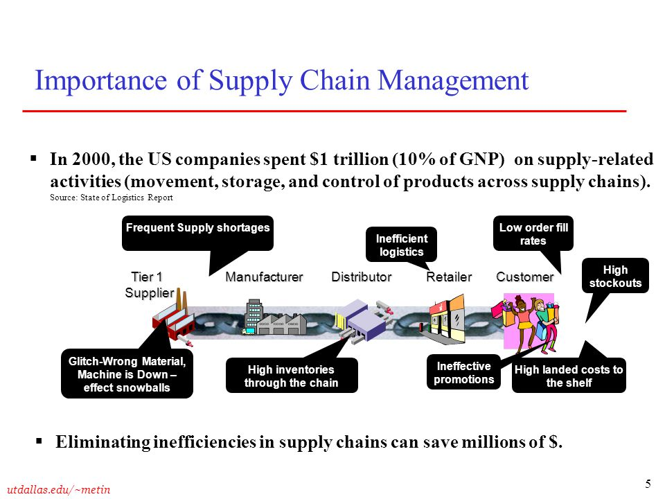 the role of supply chain management for many companies The role of relationships in supply chain management details relationships play a central role in supply chains and if organisations don't get them right many companies are aware of the importance of collaboration but have yet to formalise these relationships.