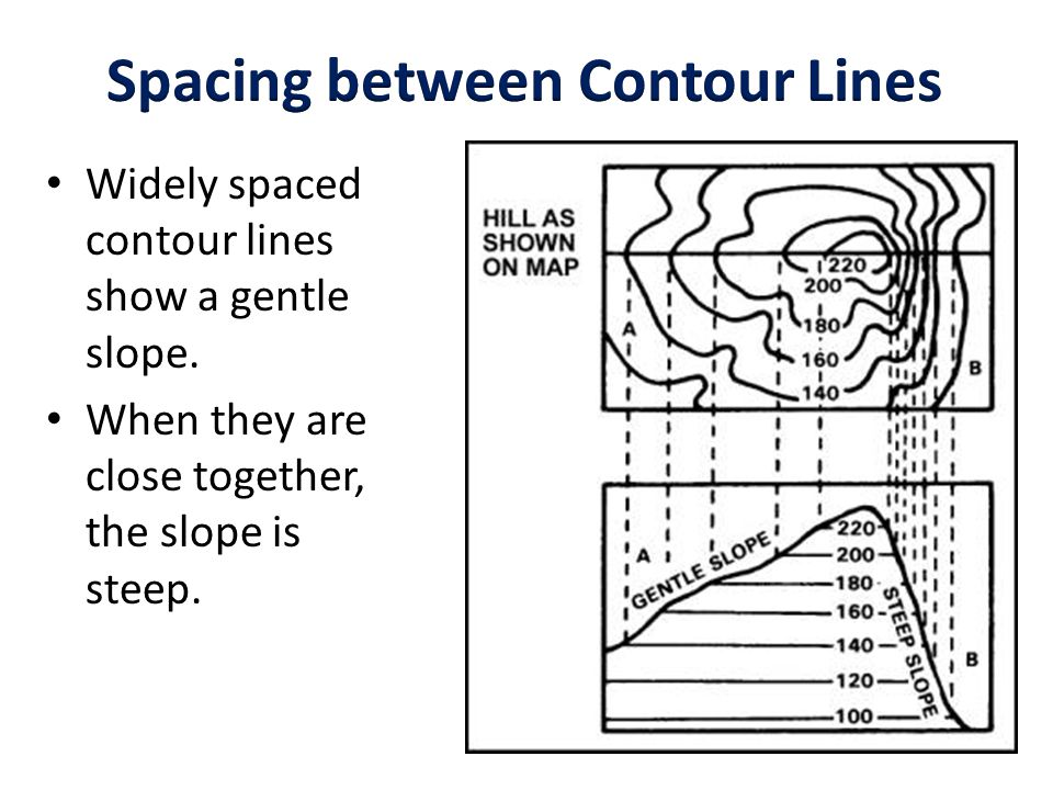 how to read in between cotour lines