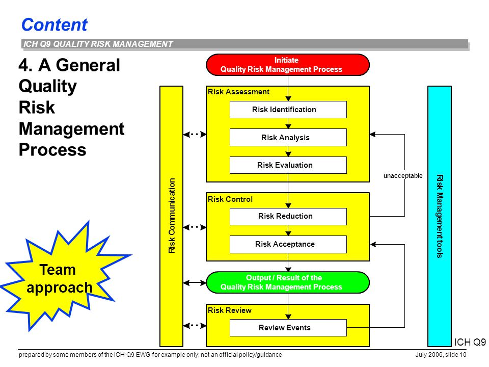 4. A General Quality Risk Management Process
