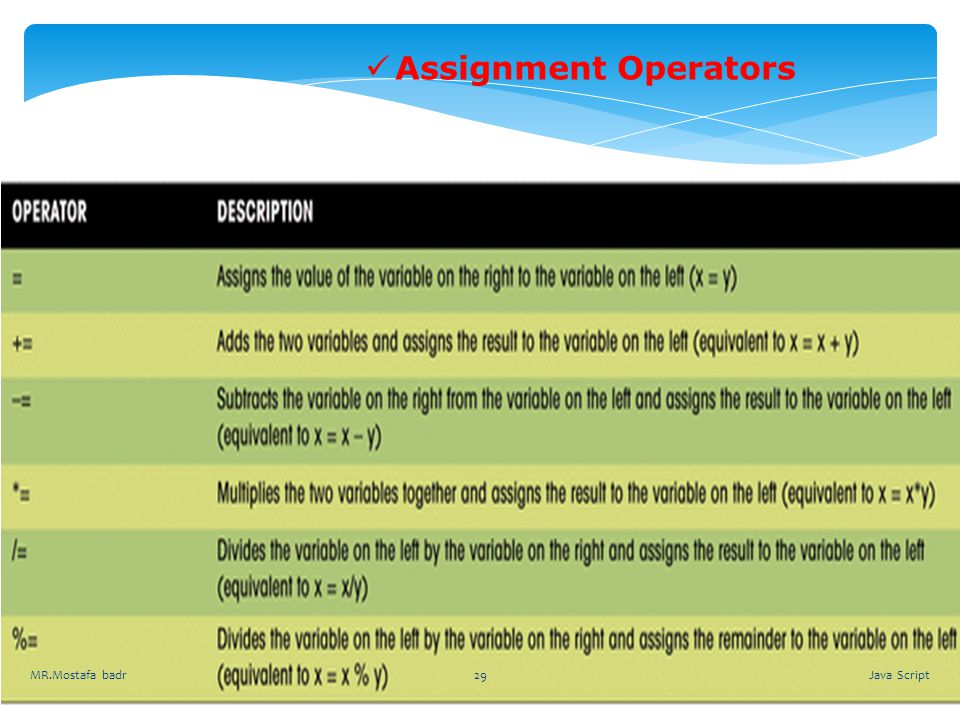 Assignment Operators MR.Mostafa badr Java Script