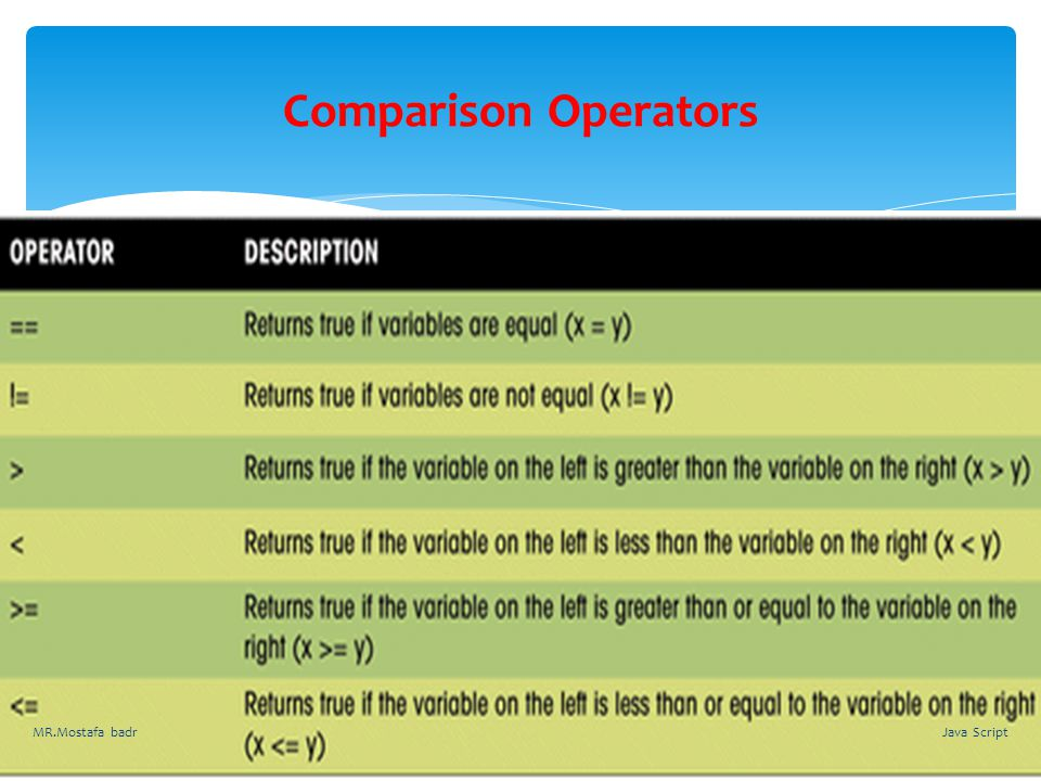 Comparison Operators MR.Mostafa badr Java Script