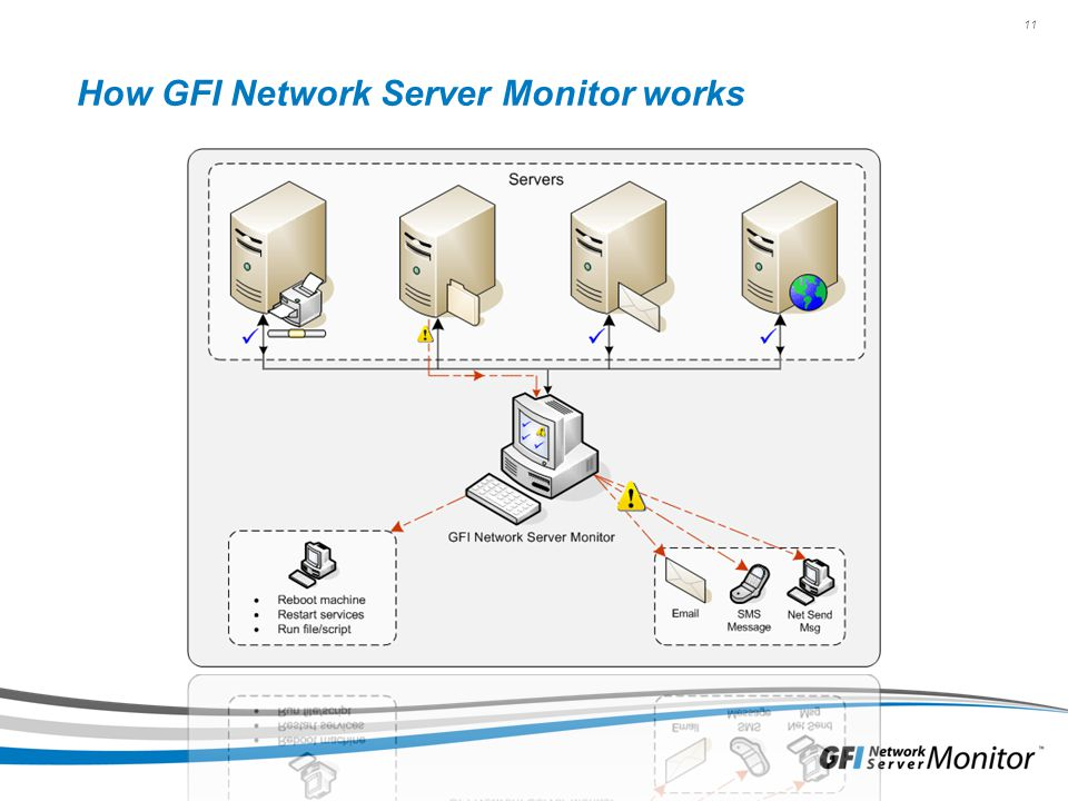 How GFI Network Server Monitor works