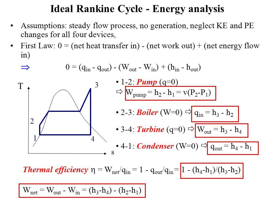 Rankine Cycle Efficiency - 0425