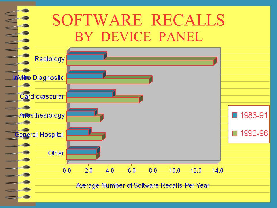 SOFTWARE RECALLS BY DEVICE PANEL