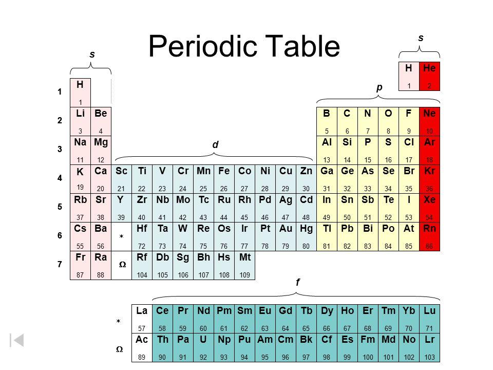 Periodic Table s s H He H p Li Be B C N O F Ne Na Mg d Al Si P S Cl Ar