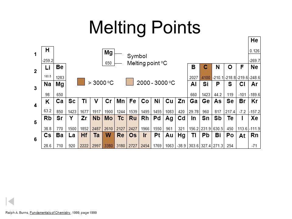 Melting Points He H He Mg Symbol Melting point oC Li Be B C N O F Ne