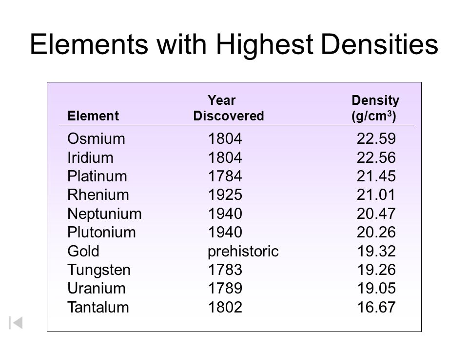 Elements with Highest Densities