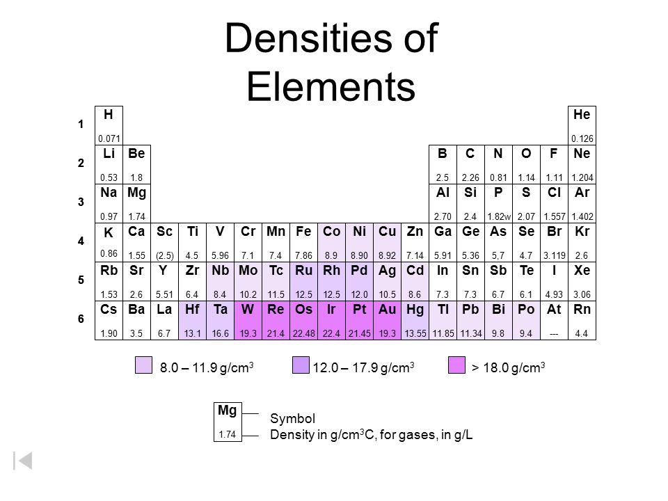 Densities of Elements H He Li Be B C N O F Ne Na Mg Al Si P S Cl Ar K
