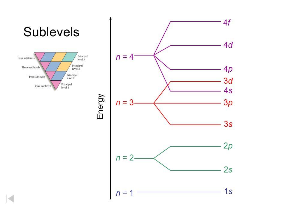 4f 4d 4p 4s n = 4 Sublevels 3d 3p 3s n = 3 Energy 2p 2s n = 2 1s n = 1