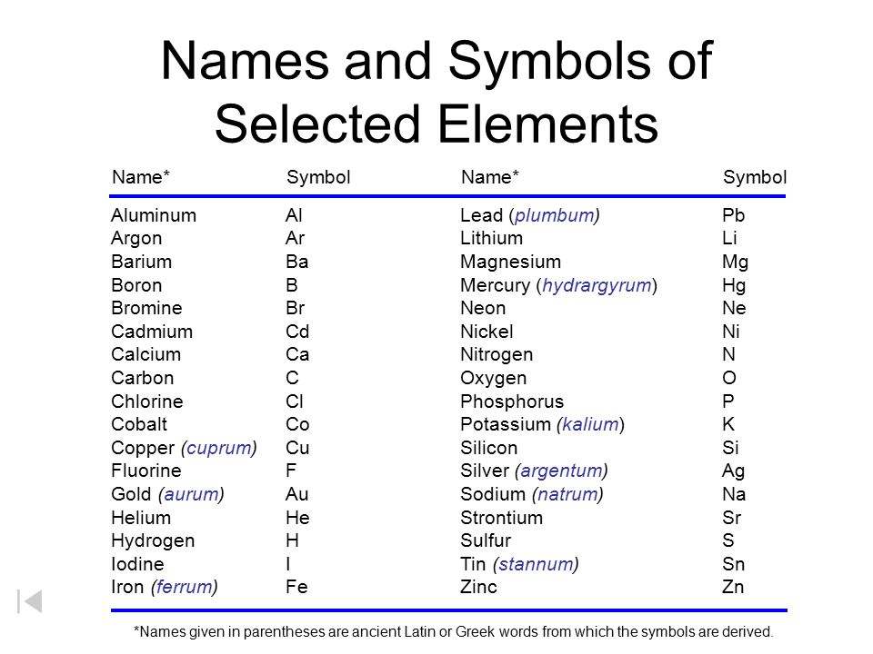 Names and Symbols of Selected Elements