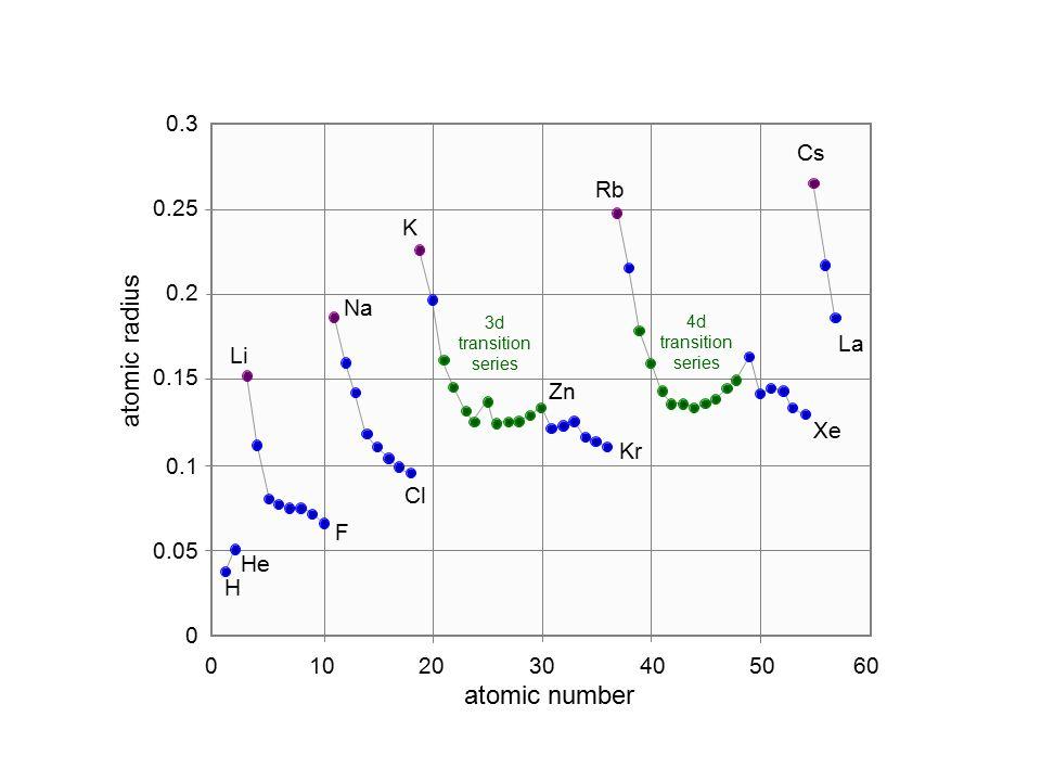 atomic radius atomic number 0.3 Cs Rb 0.25 K 0.2 Na La Li 0.15 Zn Xe