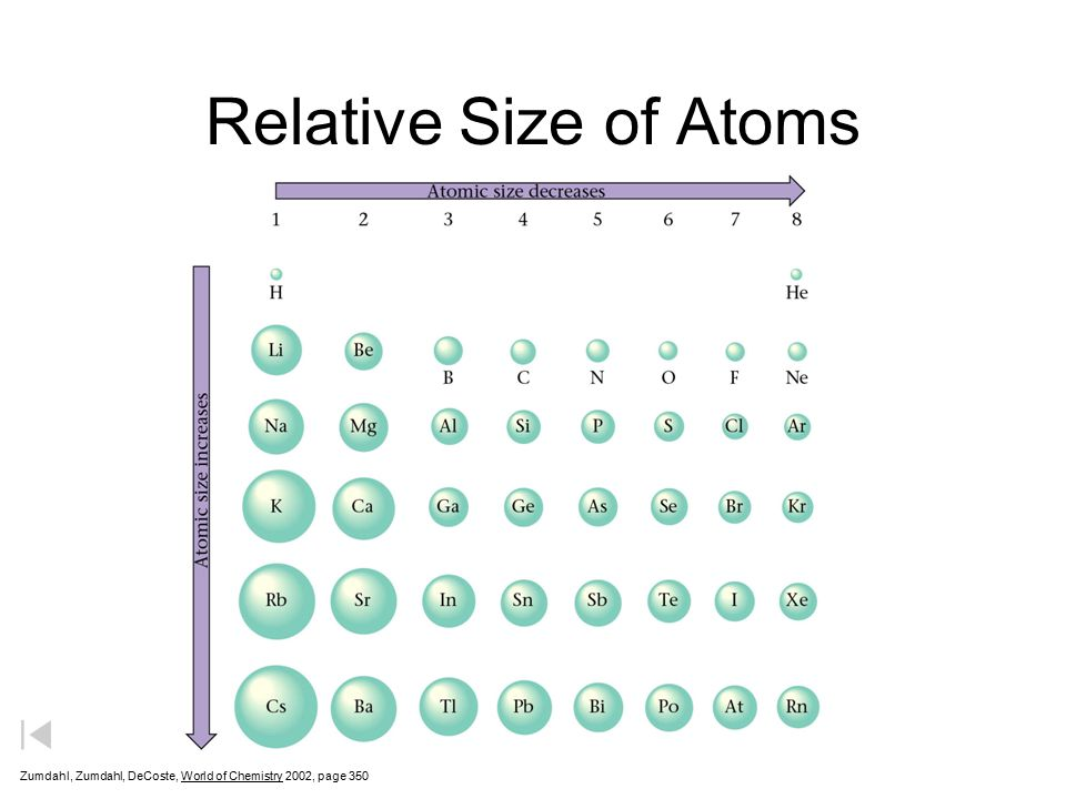 Relative Size of Atoms Zumdahl, Zumdahl, DeCoste, World of Chemistry 2002, page 350