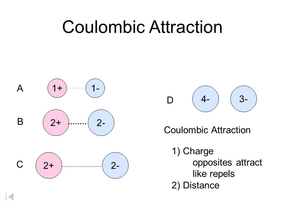 Coulombic Attraction 1+ 1- A 4- 3- D 2+ 2- B Coulombic Attraction