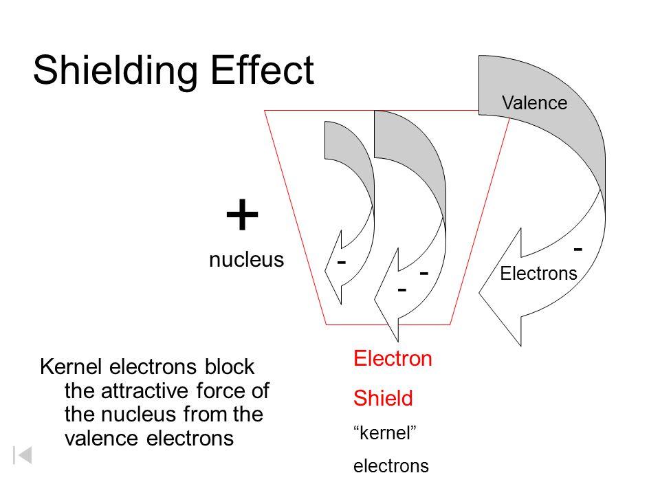 + Shielding Effect - - - - nucleus Electron