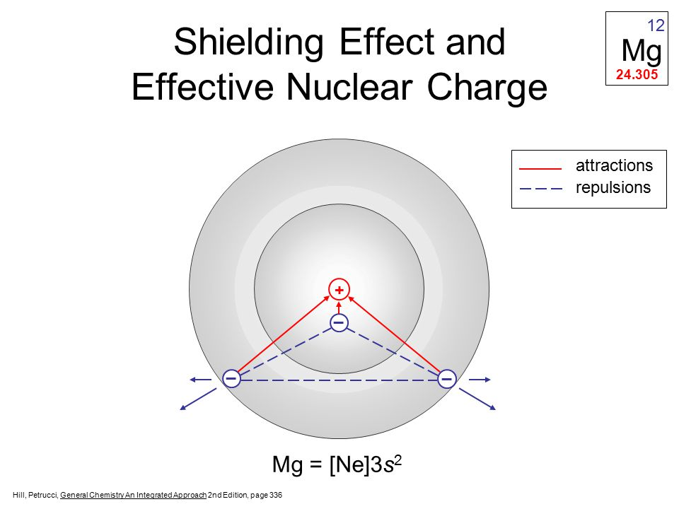 Shielding Effect and Effective Nuclear Charge