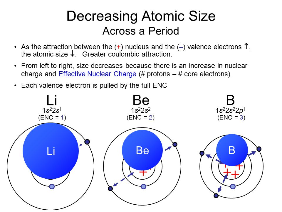 Decreasing Atomic Size Across a Period