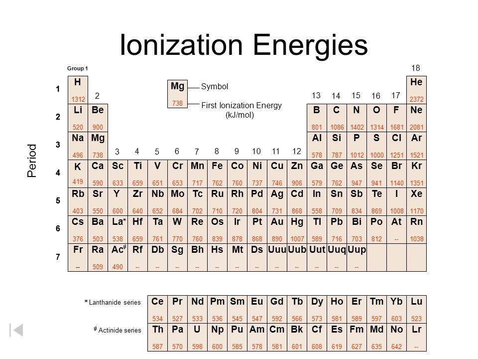 Ionization Energies Period H He Mg Li Be B C N O F Ne Na Mg Al Si P S