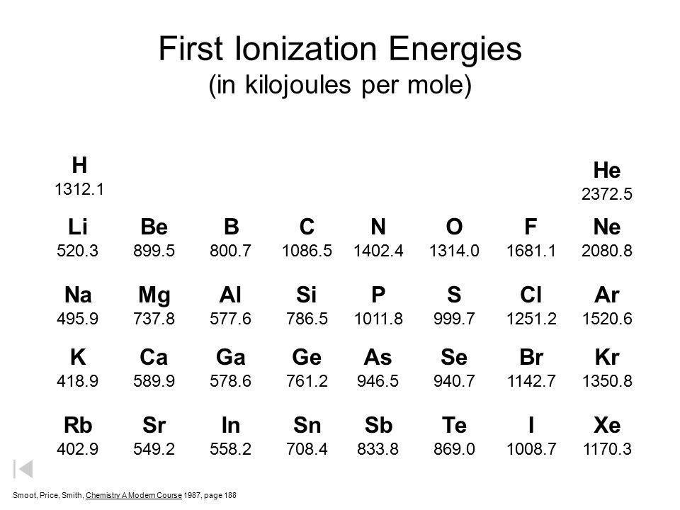 First Ionization Energies (in kilojoules per mole)