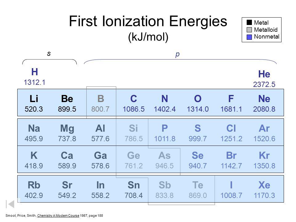 First Ionization Energies (kJ/mol)