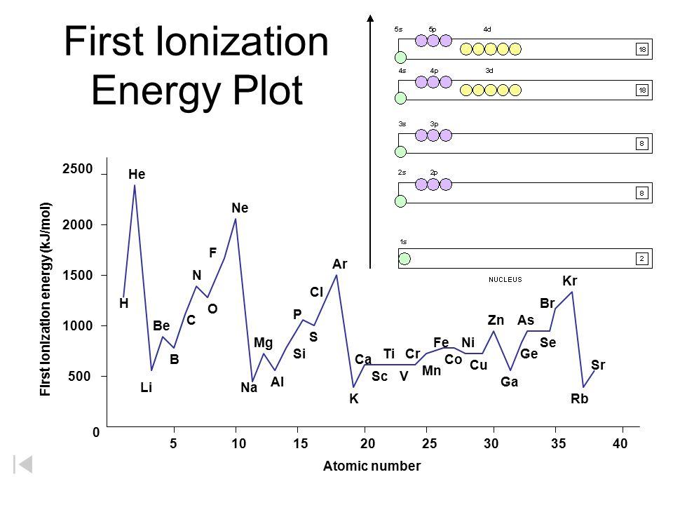 First Ionization Energy Plot