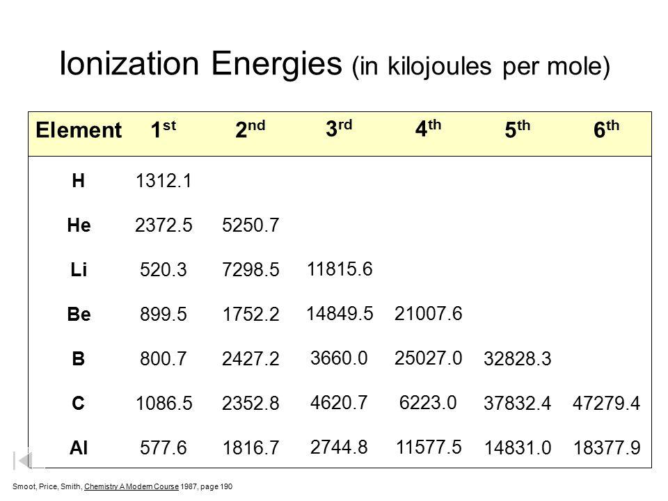 Ionization Energies (in kilojoules per mole)