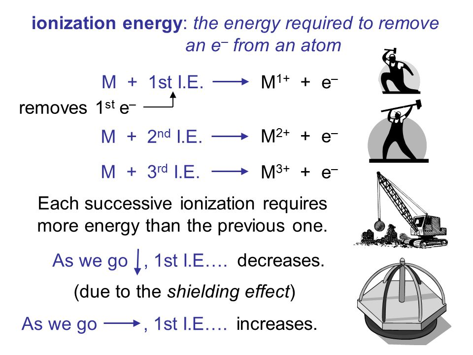 ionization energy: the energy required to remove an e– from an atom