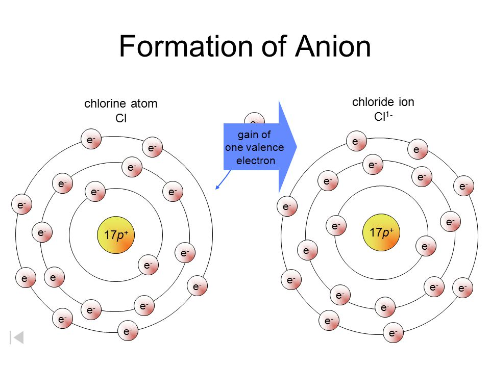 Formation of Anion chlorine atom chloride ion Cl1- Cl 17p+ 17p+ e-
