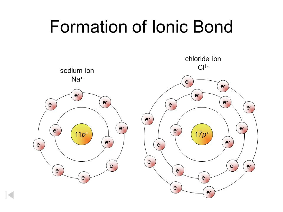 Formation of Ionic Bond