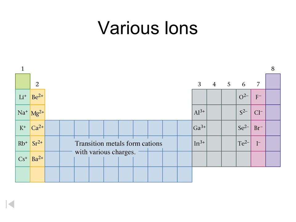Various Ions Group 16 = gain 2 electrons = -2 ion