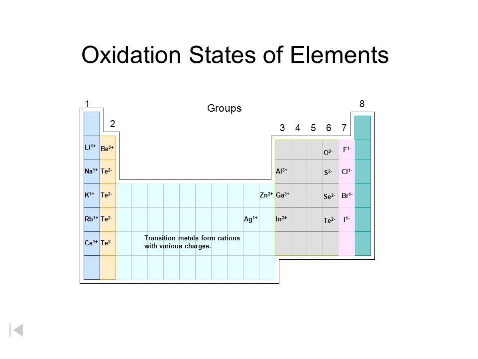 Oxidation States of Elements