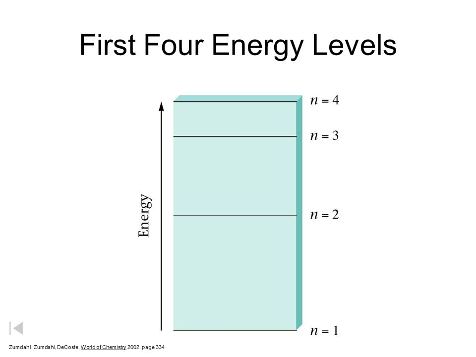 First Four Energy Levels