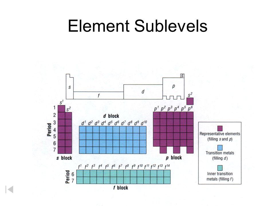 Element Sublevels