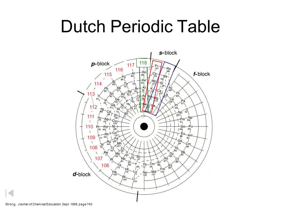 Dutch Periodic Table 118. 117. 116. 115. 114. 113. 112. 111. 110. 109. 108. 107. 106.