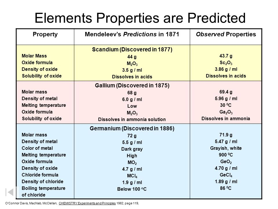 Elements Properties are Predicted