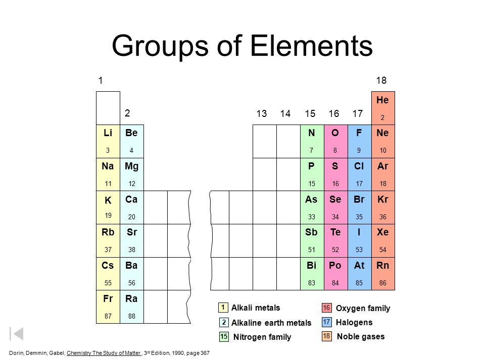 Groups of Elements 1 18 He Ne Ar Kr Xe Rn 2 13 14 15 16 17 Li Na K Rb