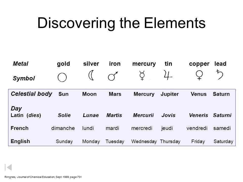 Discovering the Elements