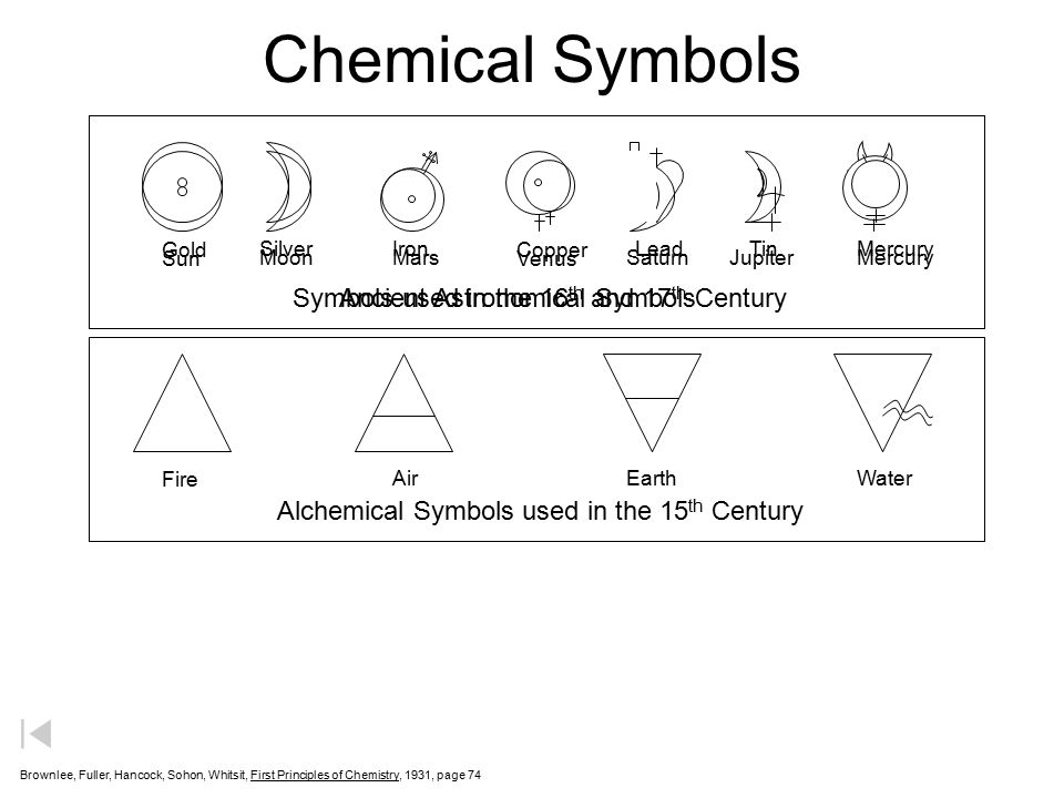 Chemical Symbols Symbols used in the 16th and 17th Century