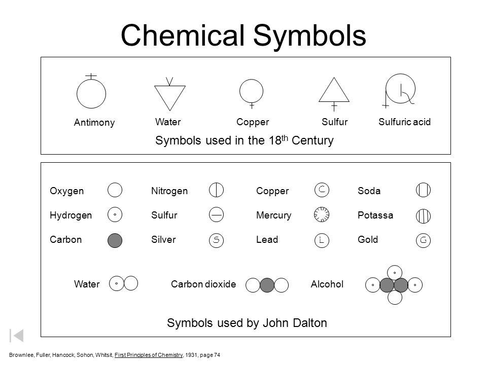 Chemical Symbols Symbols used in the 18th Century